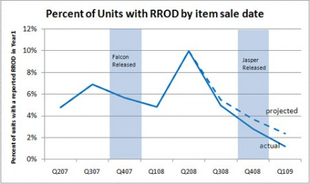 Percentage of RROD on the decline